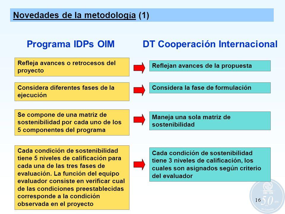 16 Refleja avances o retrocesos del proyecto Considera diferentes fases de la ejecución Programa IDPs OIM Reflejan avances de la propuesta Considera l