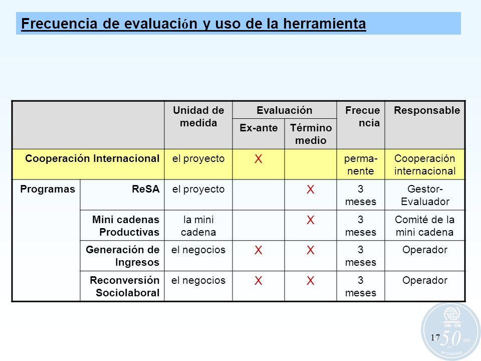 17 Unidad de medida EvaluaciónFrecue ncia Responsable Ex-anteTérmino medio Cooperación Internacionalel proyecto X perma- nente Cooperación internacion