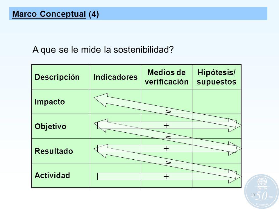 7 DescripciónIndicadores Medios de verificación Hipótesis/ supuestos Impacto Objetivo Resultado Actividad + = + = + = Marco Conceptual (4) A que se le