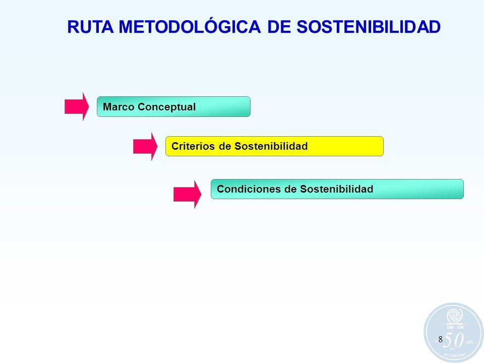 8 RUTA METODOLÓGICA DE SOSTENIBILIDAD Marco Conceptual Criterios de Sostenibilidad Condiciones de Sostenibilidad