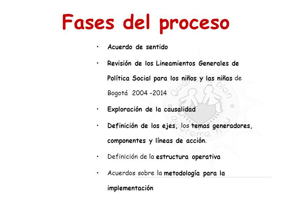 Fases del proceso Acuerdo de sentido Revisión de los Lineamientos Generales de Política Social para los niños y las niñas de Bogotá 2004 -2014 Explora