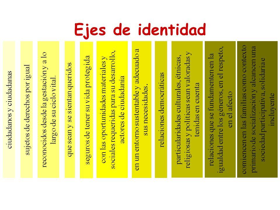 Ejes de identidad ciudadanos y ciudadanassujetos de derechos por igualcon las oportunidades materiales y sociales requeridas para su desarrollo, actor