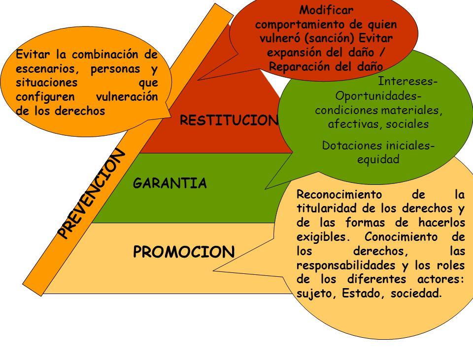 PROMOCION RESTITUCION GARANTIA PREVENCION Reconocimiento de la titularidad de los derechos y de las formas de hacerlos exigibles. Conocimiento de los