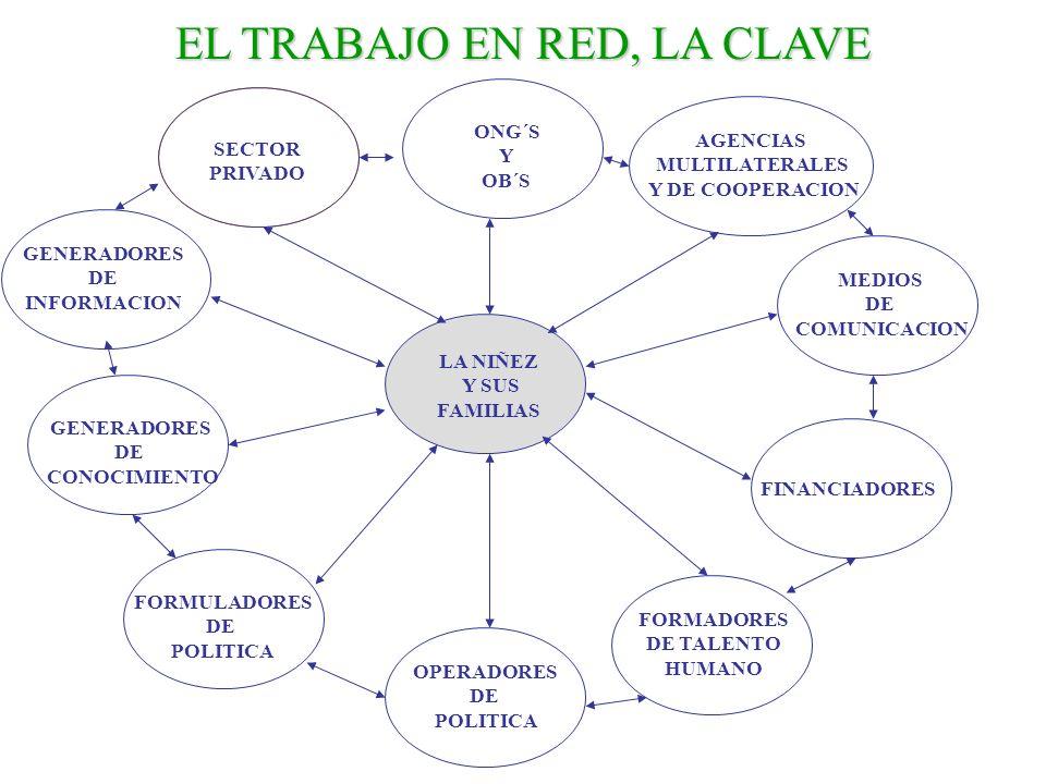 EL TRABAJO EN RED, LA CLAVE GENERADORES DE INFORMACION GENERADORES DE CONOCIMIENTO FORMULADORES DE POLITICA OPERADORES DE POLITICA FORMADORES DE TALEN