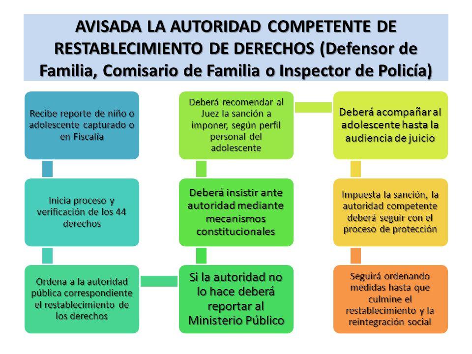 AVISADA LA AUTORIDAD COMPETENTE DE RESTABLECIMIENTO DE DERECHOS (Defensor de Familia, Comisario de Familia o Inspector de Policía) Recibe reporte de n