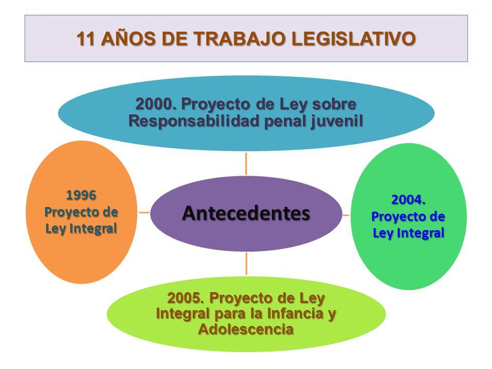 11 AÑOS DE TRABAJO LEGISLATIVO Antecedentes 2000. Proyecto de Ley sobre Responsabilidad penal juvenil 2004. Proyecto de Ley Integral 2005. Proyecto de