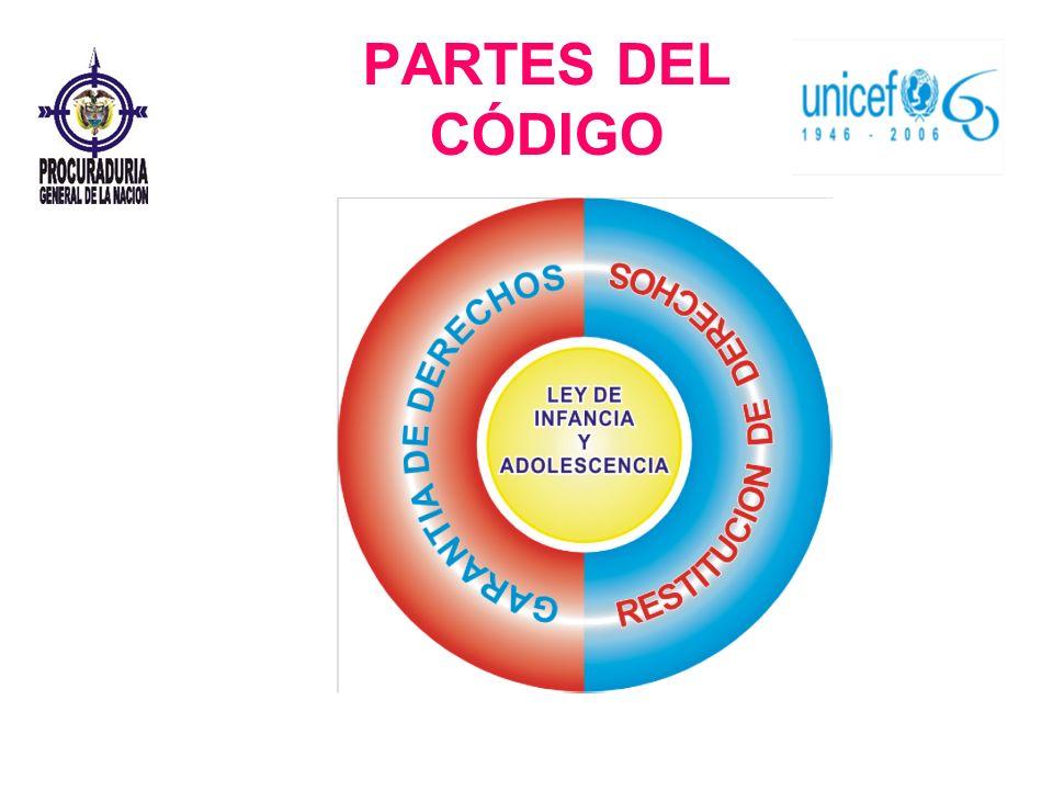 PARTES DEL CÓDIGO
