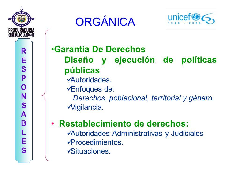 RESPONSABLESRESPONSABLES Garantía De Derechos Diseño y ejecución de políticas públicas Autoridades. Enfoques de: Derechos, poblacional, territorial y