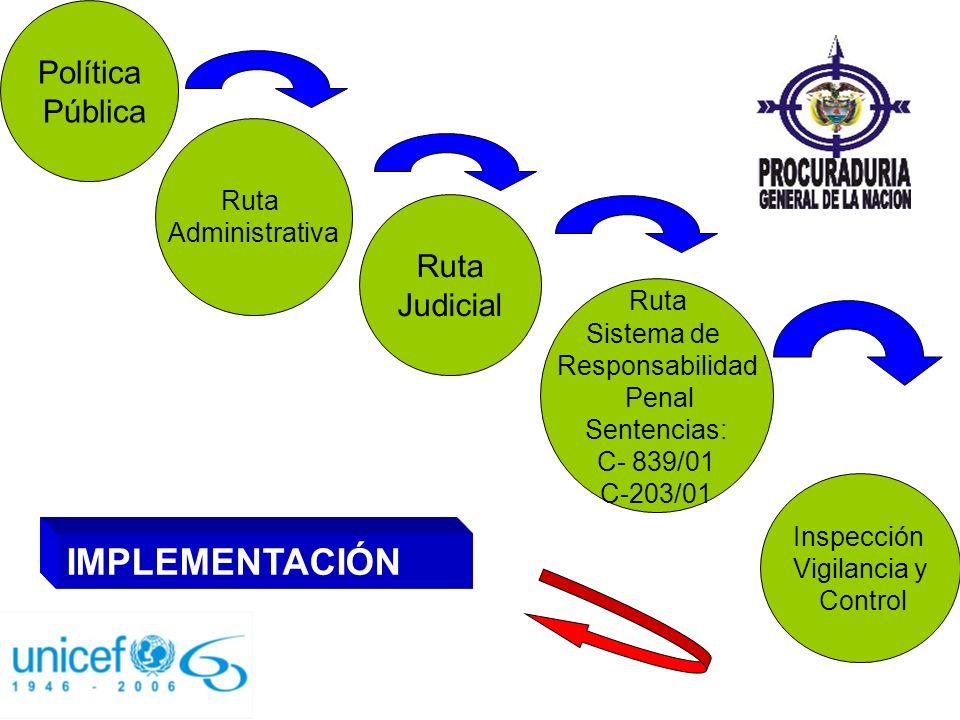 Política Pública Inspección Vigilancia y Control Ruta Administrativa Ruta Judicial Ruta Sistema de Responsabilidad Penal Sentencias: C- 839/01 C-203/0