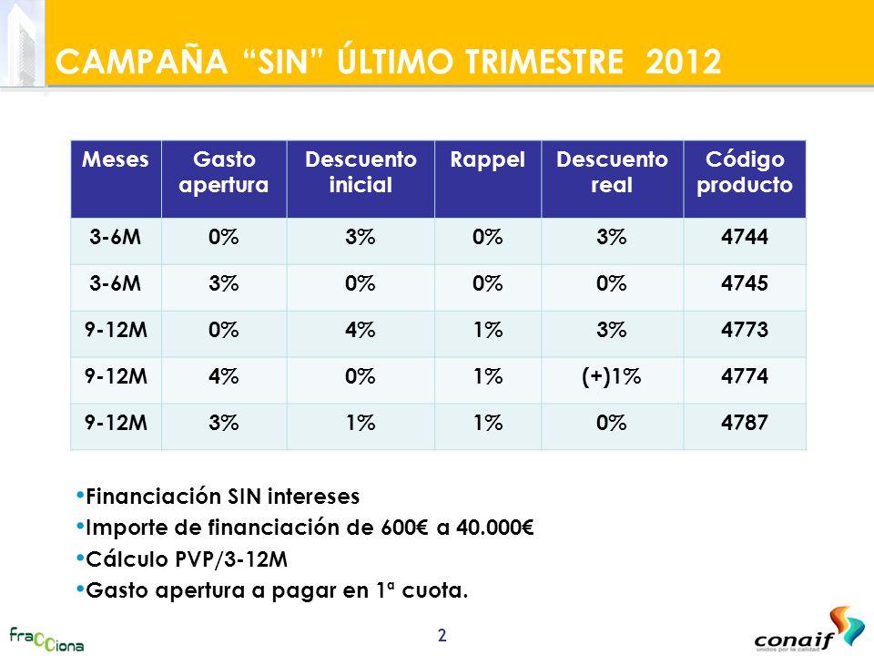 SIN INTERESES-GASTO DE APERTURA 0% CAMPAÑA SIN ÚLTIMO TRIMESTRE 2012 MesesGasto apertura Descuento inicial RappelDescuento real Código producto 3-6M0%3%0%3%4744 3-6M3%0% 4745 9-12M0%4%1%3%4773 9-12M4%0%1%(+)1%4774 9-12M3%1% 0%4787 Financiación SIN intereses Importe de financiación de 600 a 40.000 Cálculo PVP/3-12M Gasto apertura a pagar en 1ª cuota.