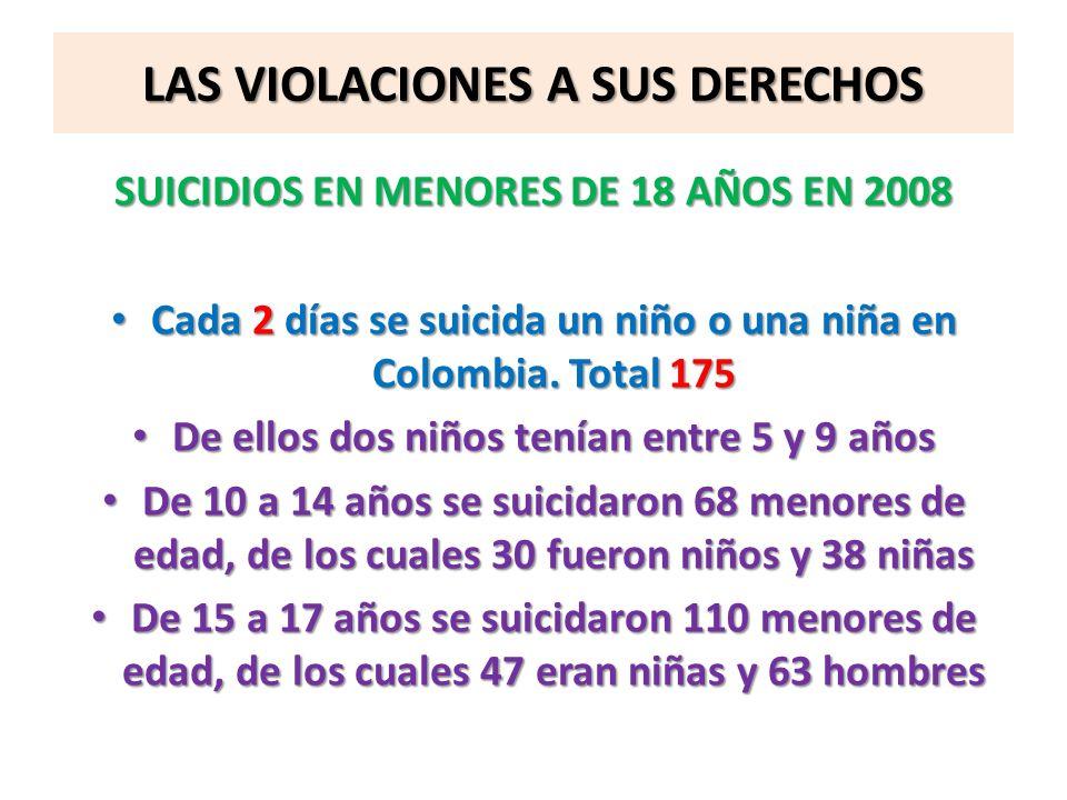 LAS VIOLACIONES A SUS DERECHOS SUICIDIOS EN MENORES DE 18 AÑOS EN 2008 Cada 2 días se suicida un niño o una niña en Colombia. Total 175 Cada 2 días se
