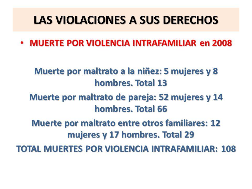 LAS VIOLACIONES A SUS DERECHOS MUERTE POR VIOLENCIA INTRAFAMILIAR en 2008 MUERTE POR VIOLENCIA INTRAFAMILIAR en 2008 Muerte por maltrato a la niñez: 5