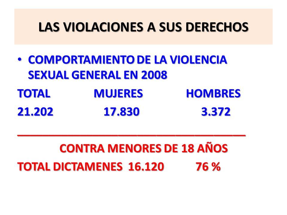 LAS VIOLACIONES A SUS DERECHOS COMPORTAMIENTO DE LA VIOLENCIA SEXUAL GENERAL EN 2008 COMPORTAMIENTO DE LA VIOLENCIA SEXUAL GENERAL EN 2008 TOTAL MUJER