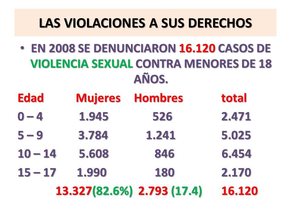 LAS VIOLACIONES A SUS DERECHOS EN 2008 SE DENUNCIARON 16.120 CASOS DE VIOLENCIA SEXUAL CONTRA MENORES DE 18 AÑOS. EN 2008 SE DENUNCIARON 16.120 CASOS