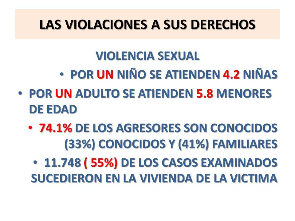 LAS VIOLACIONES A SUS DERECHOS VIOLENCIA SEXUAL POR UN NIÑO SE ATIENDEN 4.2 NIÑAS POR UN NIÑO SE ATIENDEN 4.2 NIÑAS POR UN ADULTO SE ATIENDEN 5.8 MENO