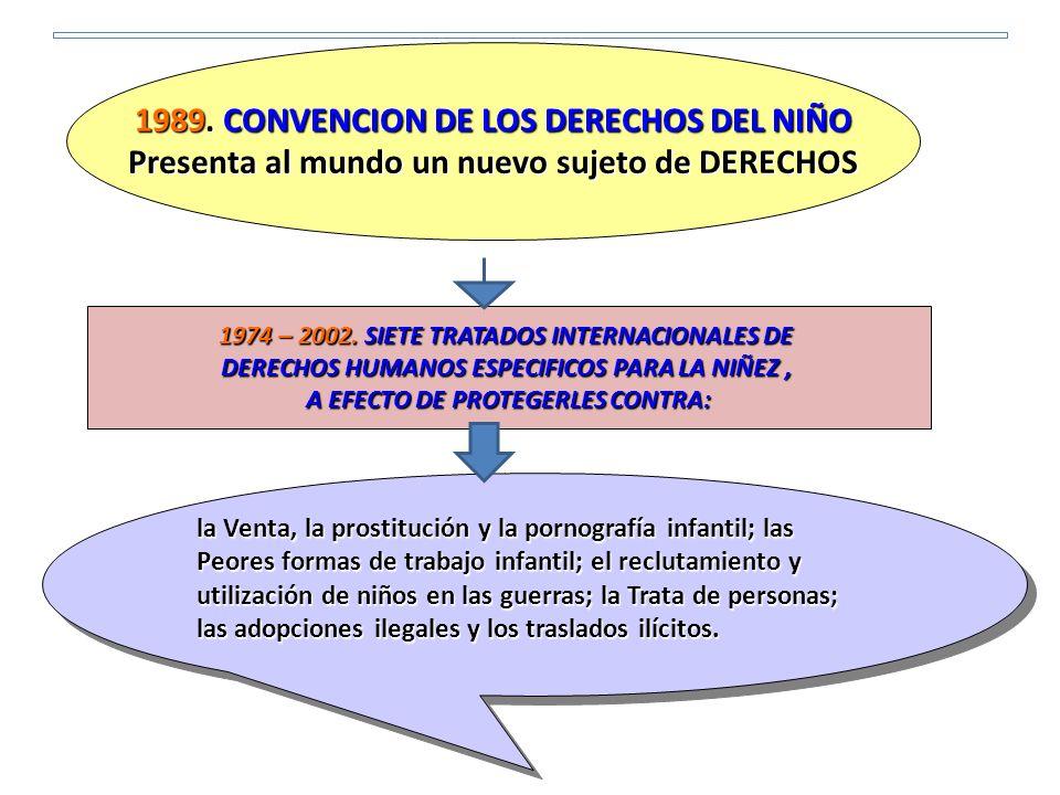 1989. CONVENCION DE LOS DERECHOS DEL NIÑO Presenta al mundo un nuevo sujeto de DERECHOS 1974 – 2002. SIETE TRATADOS INTERNACIONALES DE DERECHOS HUMANO