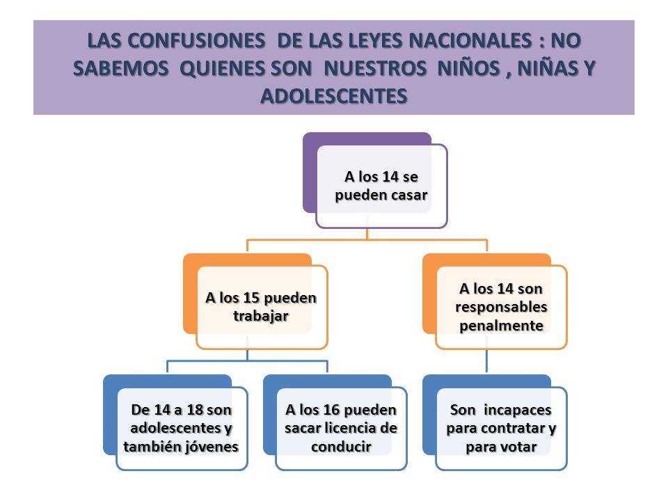 LAS CONFUSIONES DE LAS LEYES NACIONALES : NO SABEMOS QUIENES SON NUESTROS NIÑOS, NIÑAS Y ADOLESCENTES A los 14 se pueden casar A los 15 pueden trabaja