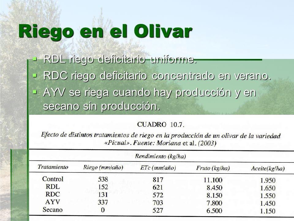RDL riego deficitario uniforme. RDL riego deficitario uniforme. RDC riego deficitario concentrado en verano. RDC riego deficitario concentrado en vera