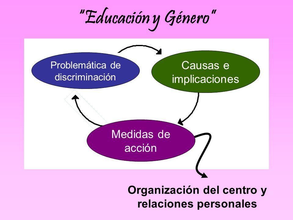 Medidas de acción Causas e implicaciones Problemática de discriminación Organización del centro y relaciones personales Educación y Género