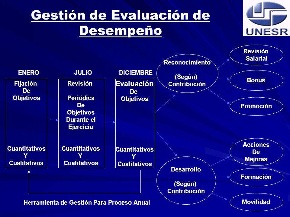 DETERMINAR LA ESCALA SALARIAL-MEDIANTE LA EVALUCION Y CLASIFICACION ESTIMULAR LA MOTIVACION DEL PERSONAL SERVIR DE GUIA DEL SUPERVISOR EN EL TRABAJO CON SUS SUBORDINADOS SUMINISTRAR ALA SECCCION HIGENE Y SEGURIDAD INDUSTRIAL Expositor: Jesús Alvarado