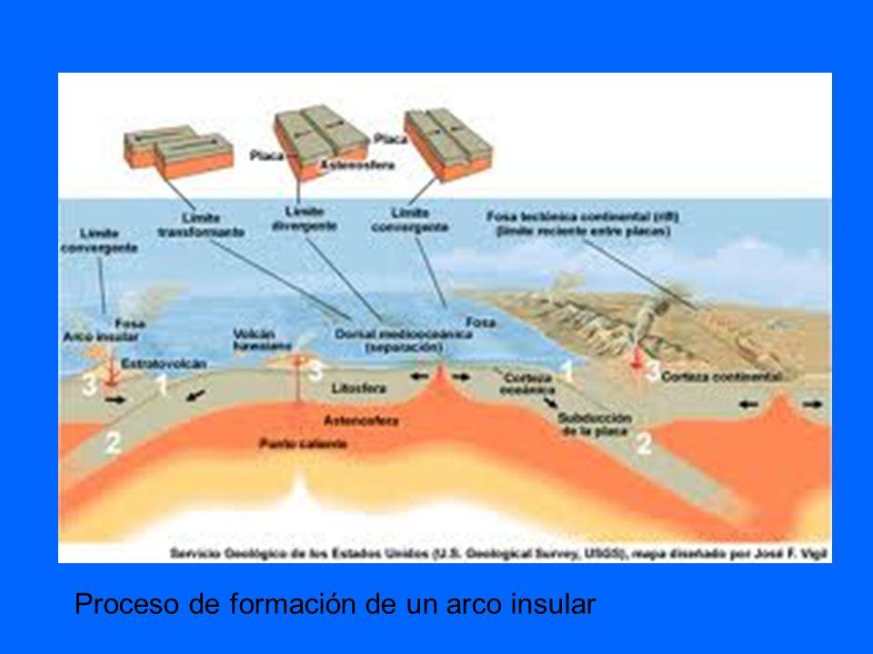 Ejemplos de arcos insulares: -En América: Islas Aleutianas.