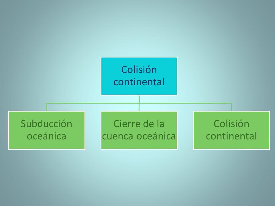 Colisión continental Es un proceso de la tectónica de placas por el cual dos placas continentales entran en contacto debido a las fuerzas tectónicas que las empujan.