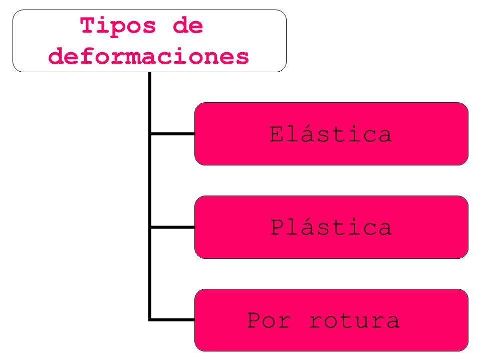 Tipos de deformaciones Elástica Plástica Por rotura