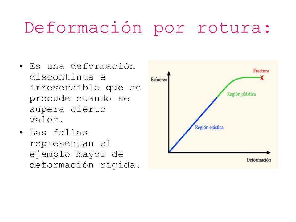 Deformación por rotura: Es una deformación discontinua e irreversible que se procude cuando se supera cierto valor. Las fallas representan el ejemplo
