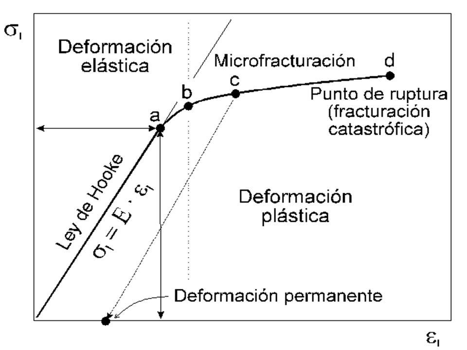 Comportamiento plástico En un comportamiento plástico: El cuerpo se deforma de manera continua.