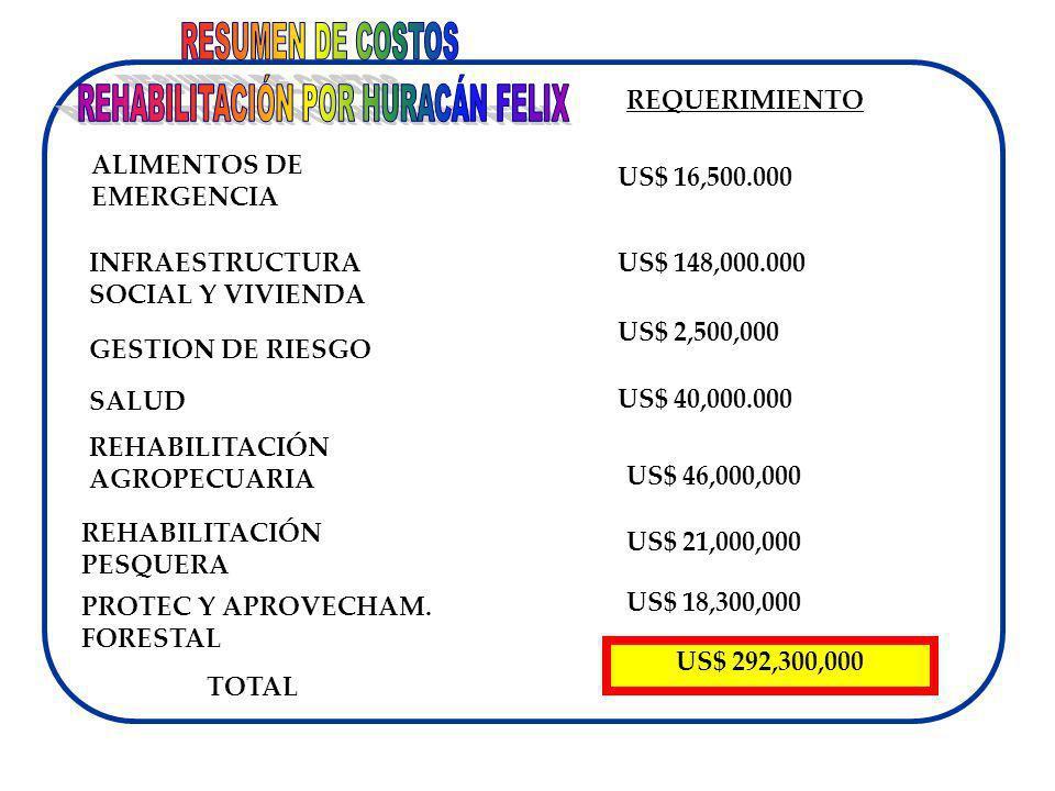 SALUD INFRAESTRUCTURA SOCIAL Y VIVIENDA ALIMENTOS DE EMERGENCIA US$ 148,000.000 US$ 40,000.000 REHABILITACIÓN AGROPECUARIA US$ 16,500.000 US$ 46,000,0