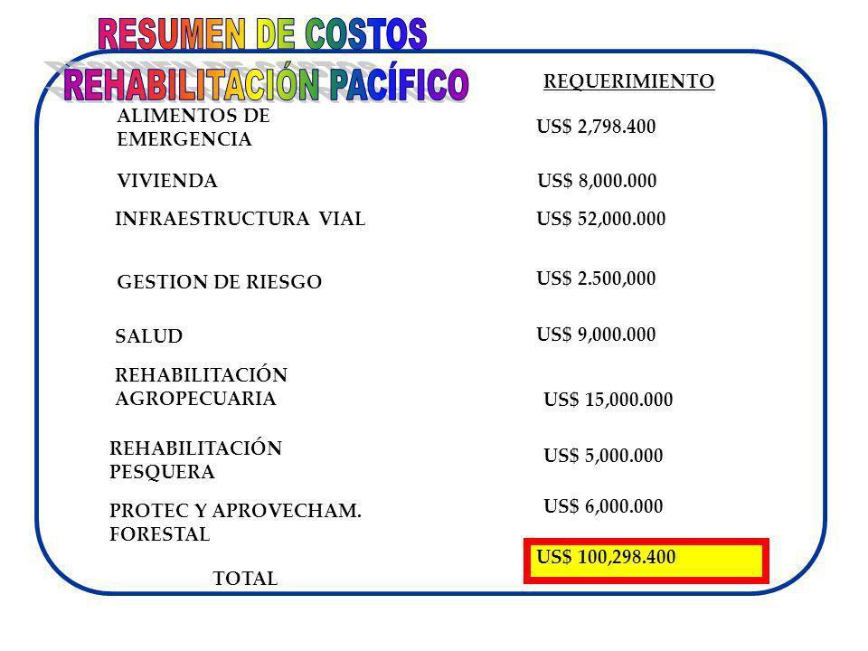 SALUD INFRAESTRUCTURA VIAL ALIMENTOS DE EMERGENCIA US$ 52,000.000 US$ 9,000.000 REHABILITACIÓN AGROPECUARIA US$ 2,798.400 US$ 15,000.000 US$ 6,000.000