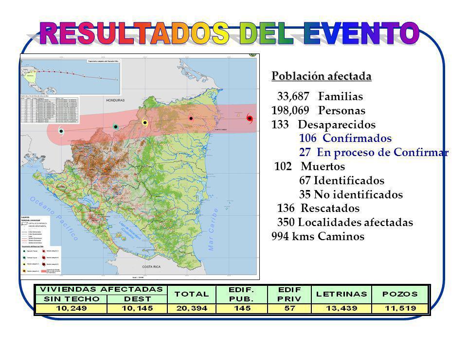 Población afectada 33,687 Familias 198,069 Personas 133 Desaparecidos 106 Confirmados 27 En proceso de Confirmar 102 Muertos 67 Identificados 35 No id
