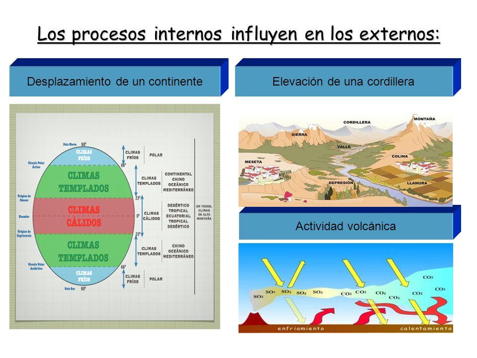 Los procesos internos influyen en los externos: Desplazamiento de un continenteElevación de una cordillera Actividad volcánica