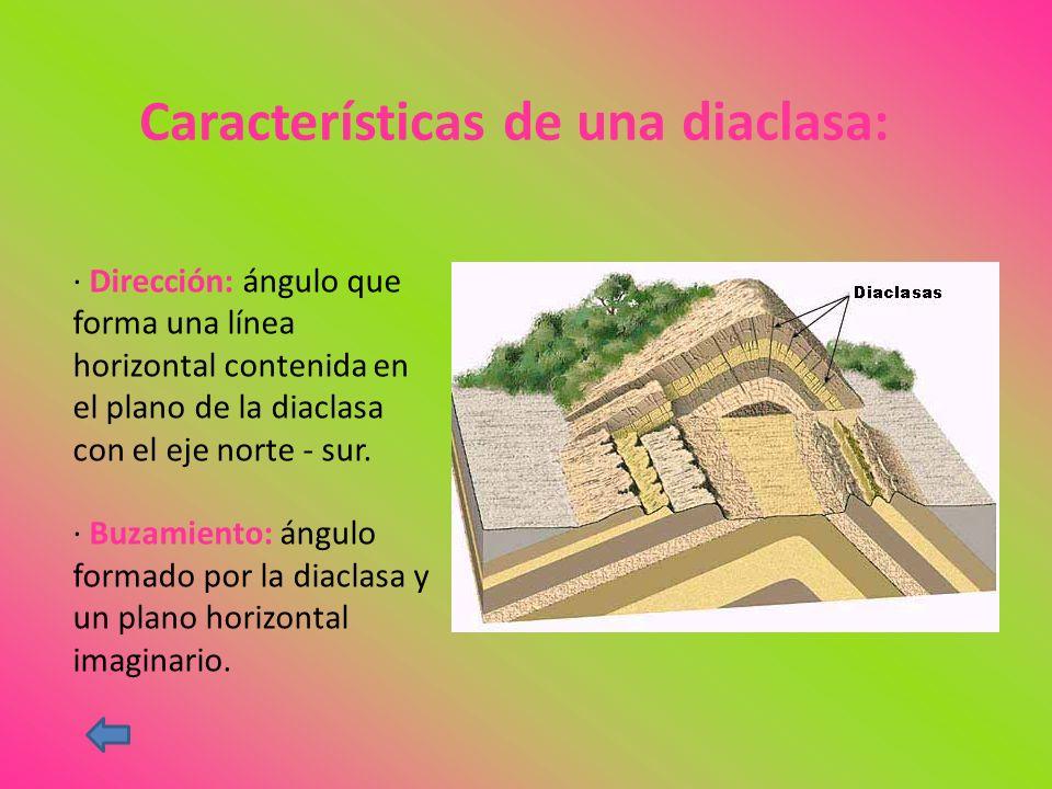 Características de una diaclasa: · Dirección: ángulo que forma una línea horizontal contenida en el plano de la diaclasa con el eje norte - sur. · Buz