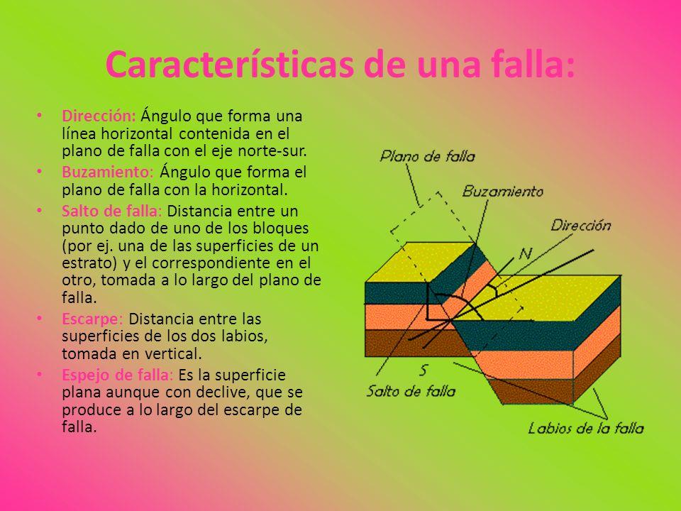 Características de una falla: Dirección: Ángulo que forma una línea horizontal contenida en el plano de falla con el eje norte-sur. Buzamiento: Ángulo