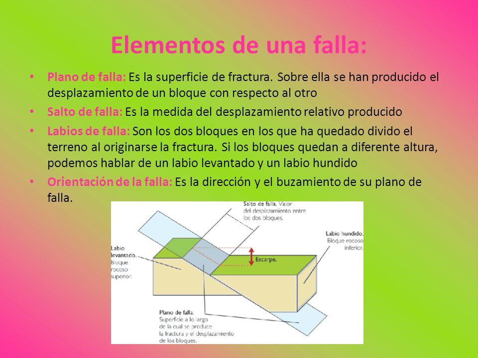 Elementos de una falla: Plano de falla: Es la superficie de fractura. Sobre ella se han producido el desplazamiento de un bloque con respecto al otro