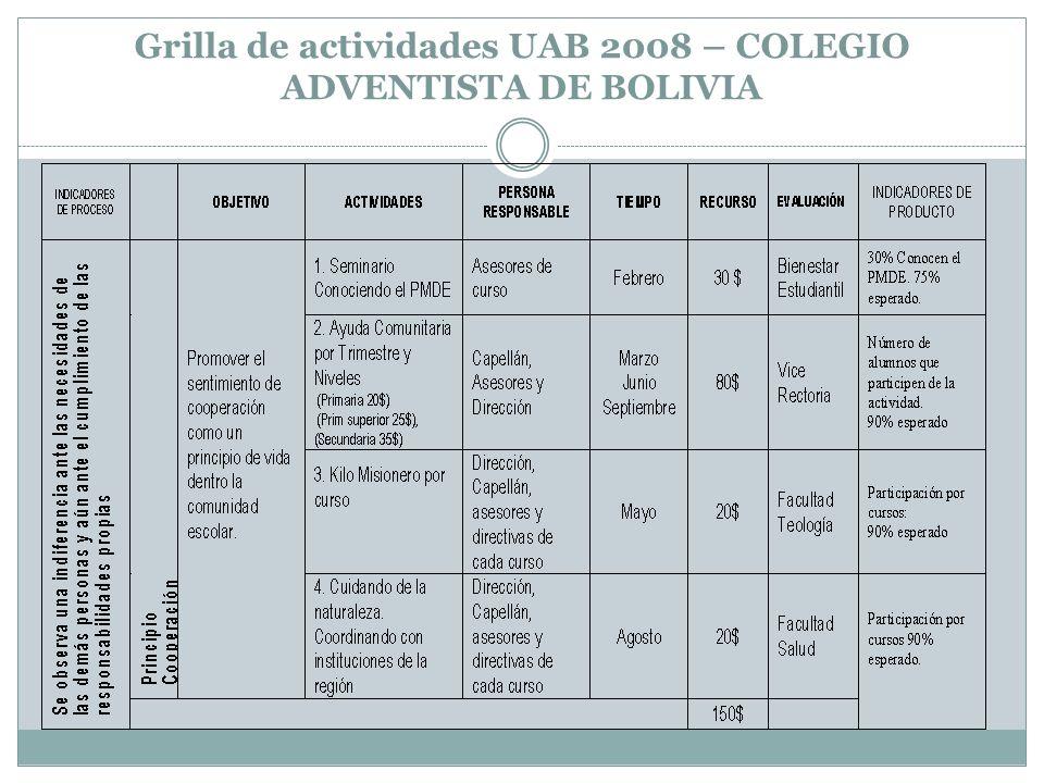 Grilla de actividades UAB 2008 – COLEGIO ADVENTISTA DE BOLIVIA