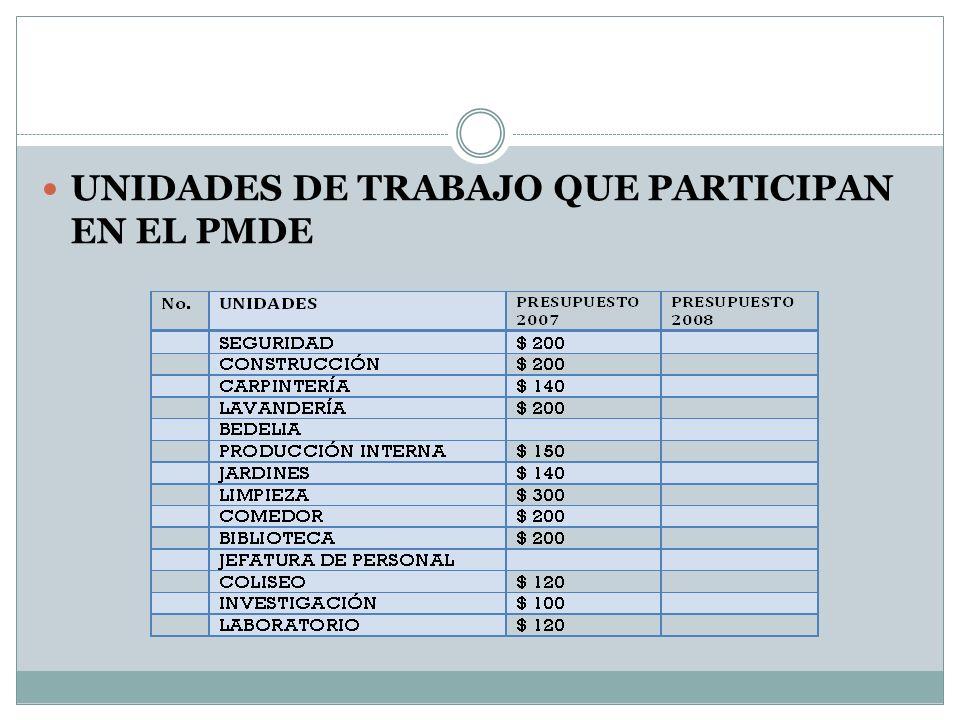 7.¿Qué resultados se esperan del PMDE.