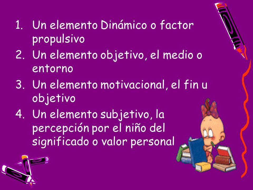 1.Un elemento Dinámico o factor propulsivo 2.Un elemento objetivo, el medio o entorno 3.Un elemento motivacional, el fin u objetivo 4.Un elemento subj