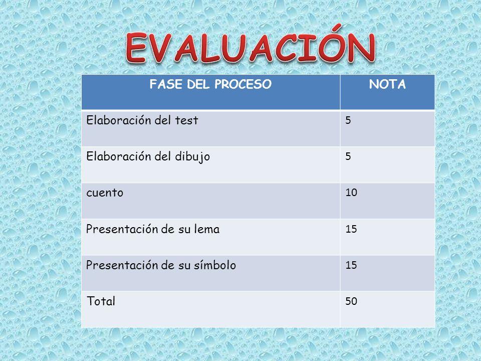 FASE DEL PROCESONOTA Elaboración del test 5 Elaboración del dibujo 5 cuento 10 Presentación de su lema 15 Presentación de su símbolo 15 Total 50