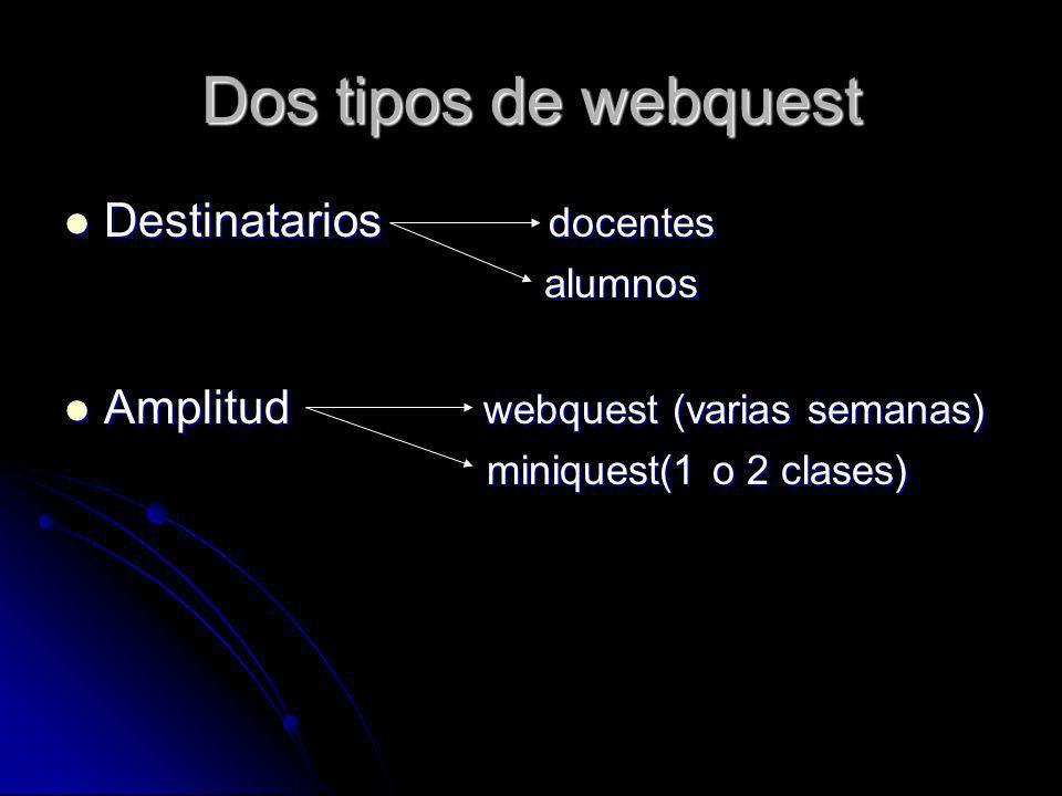 Dos tipos de webquest Destinatarios docentes Destinatarios docentes alumnos alumnos Amplitud webquest (varias semanas) Amplitud webquest (varias semanas) miniquest(1 o 2 clases) miniquest(1 o 2 clases)