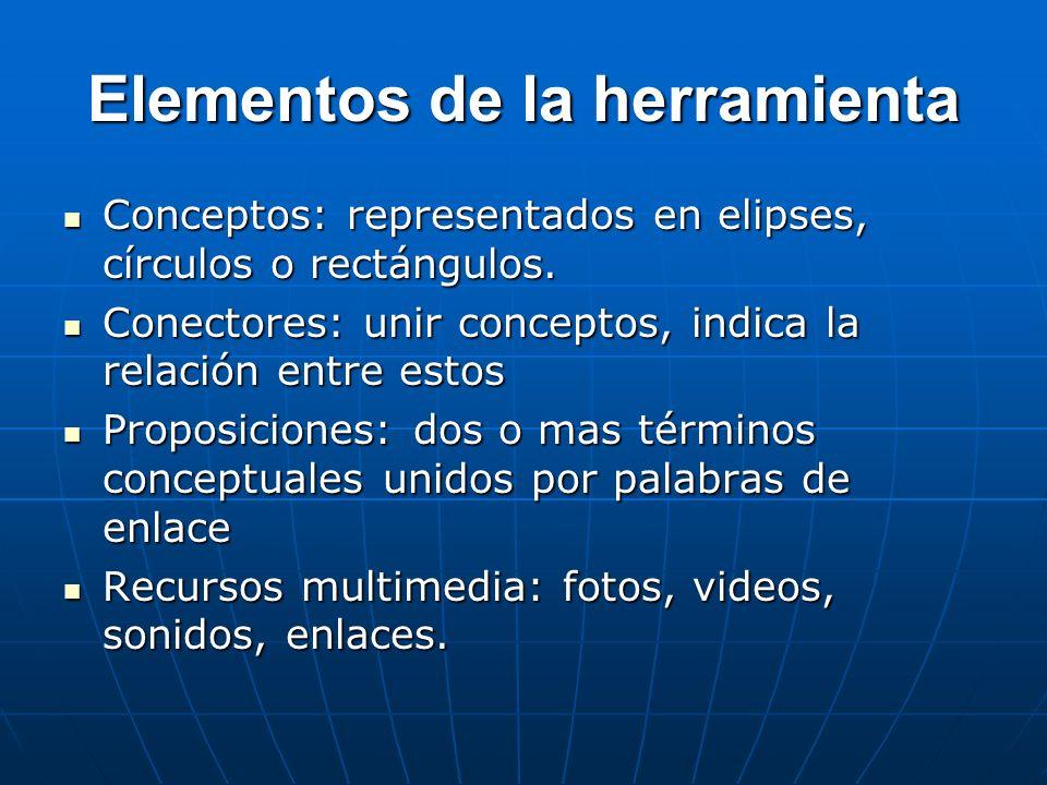 Elementos de la herramienta Conceptos: representados en elipses, círculos o rectángulos. Conceptos: representados en elipses, círculos o rectángulos.