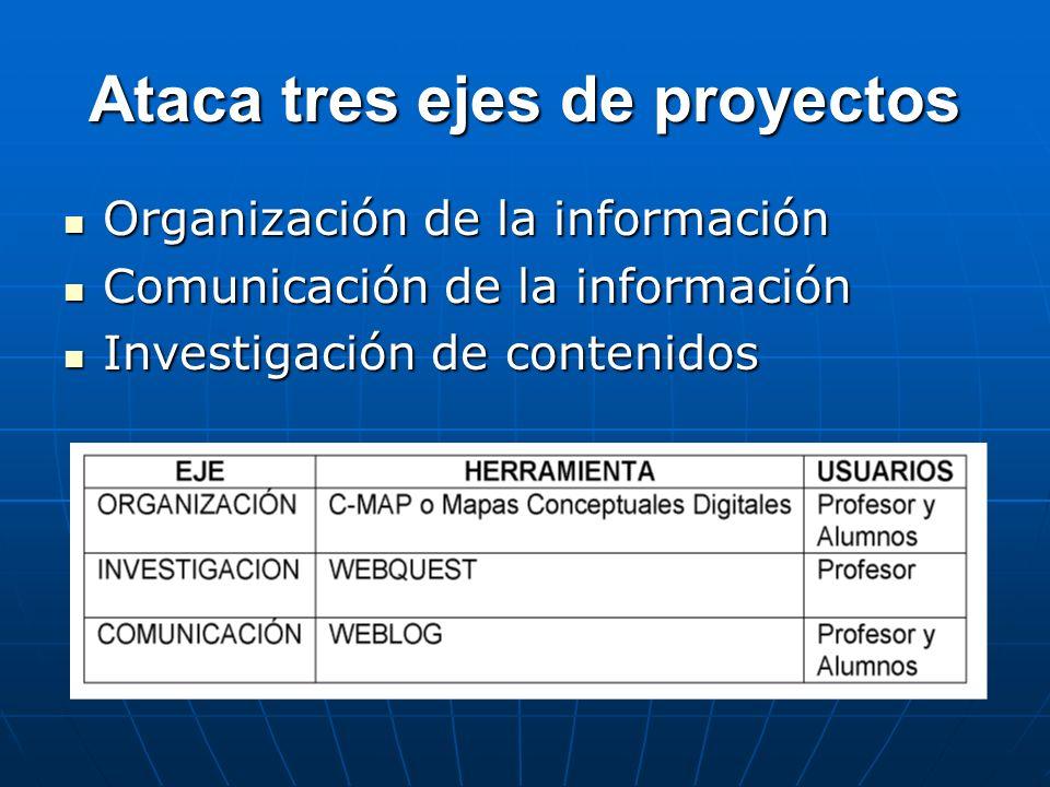 Ataca tres ejes de proyectos Organización de la información Organización de la información Comunicación de la información Comunicación de la informaci