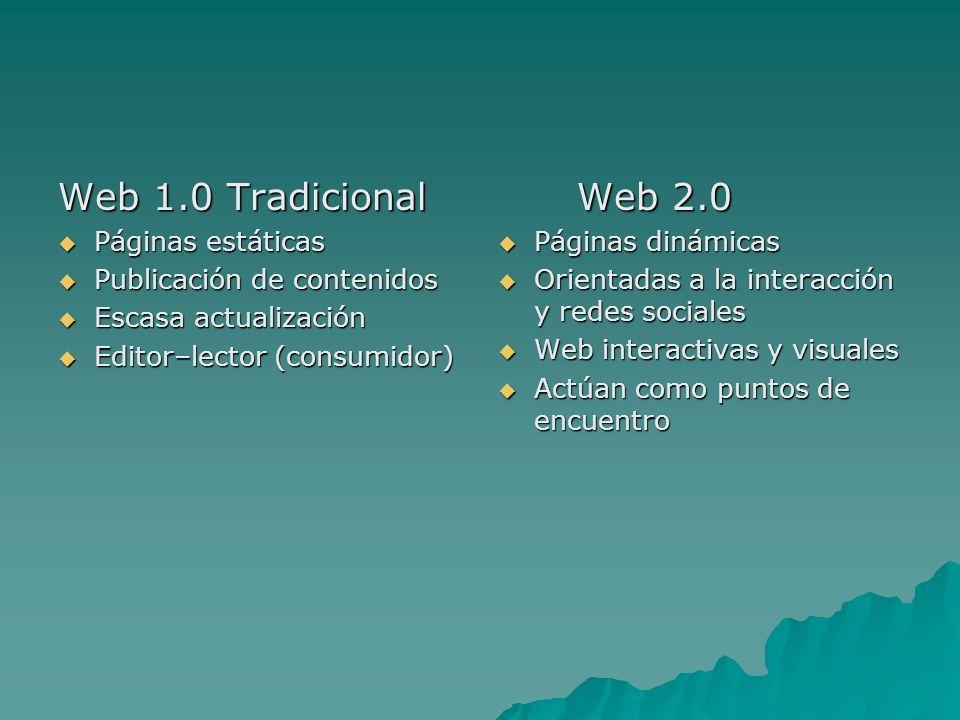 Web 1.0 Tradicional Páginas estáticas Páginas estáticas Publicación de contenidos Publicación de contenidos Escasa actualización Escasa actualización