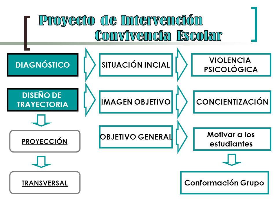 CONVIVENCIA ESCOLAR MARCO REFERENCIAL MARCO EPISTEMOLÓGICO CONSTRUCTIVISMO MARCO METODOLÓGICO PARADIGMA INTERPRETATIVO MODELO DE INTERVENCIÓN ESTRATÉGICO SITUACIONAL