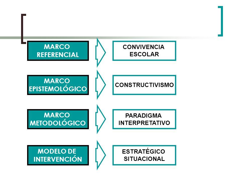CONVIVENCIA ESCOLAR MARCO REFERENCIAL MARCO EPISTEMOLÓGICO CONSTRUCTIVISMO MARCO METODOLÓGICO PARADIGMA INTERPRETATIVO MODELO DE INTERVENCIÓN ESTRATÉG