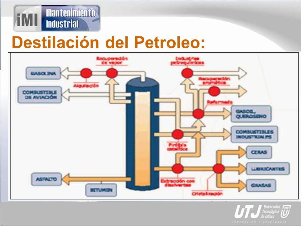 Destilación del Petroleo: