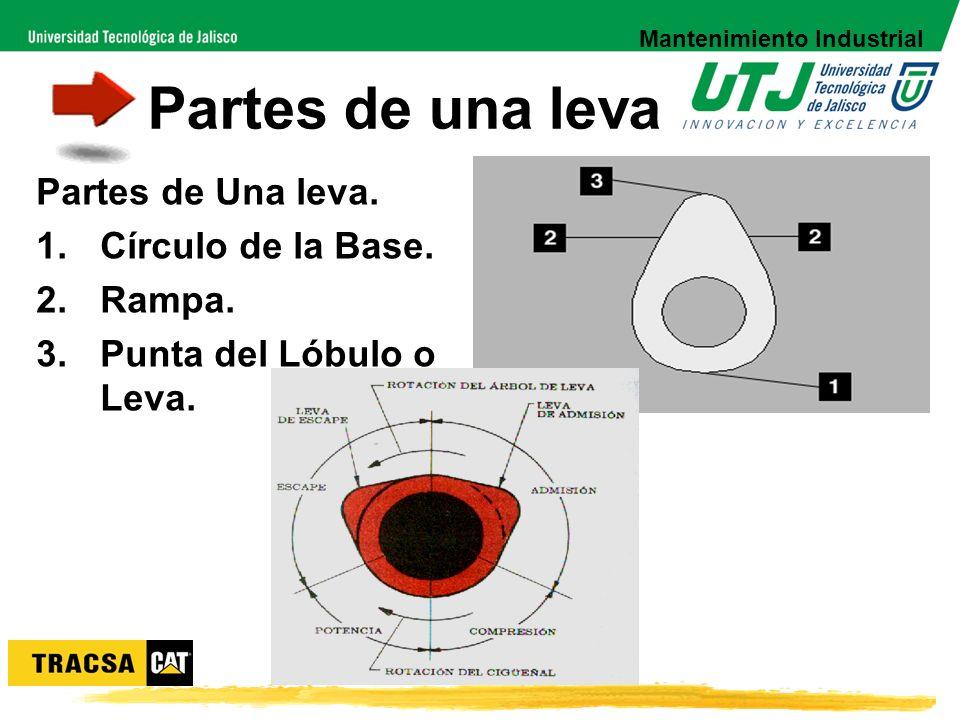 Partes de una leva Partes de Una leva. 1.Círculo de la Base. 2.Rampa. 3.Punta del Lóbulo o Leva. Mantenimiento Industrial