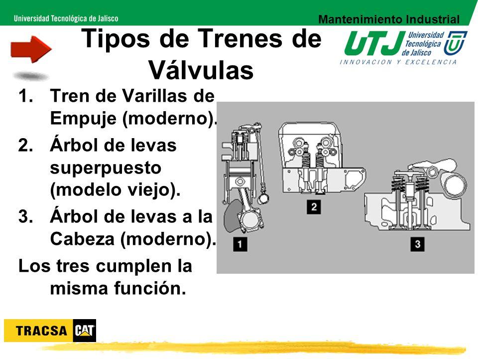 Tipos de Trenes de Válvulas 1.Tren de Varillas de Empuje (moderno). 2.Árbol de levas superpuesto (modelo viejo). 3.Árbol de levas a la Cabeza (moderno