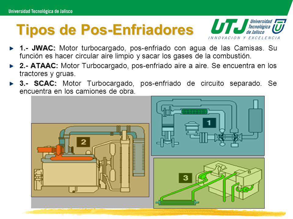 Tipos de Pos-Enfriadores JWAC: 1.- JWAC: Motor turbocargado, pos-enfriado con agua de las Camisas. Su función es hacer circular aire limpio y sacar lo